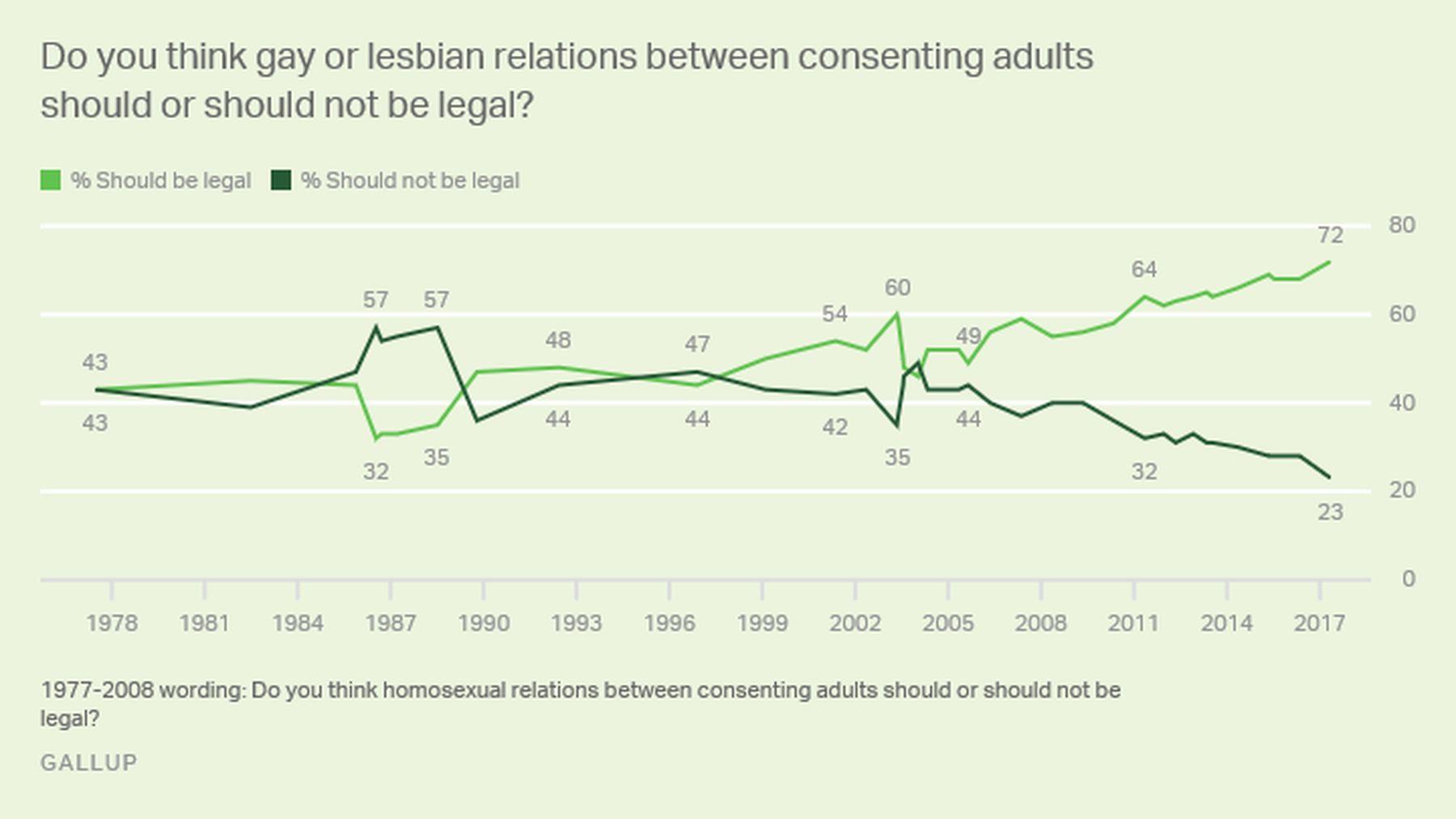 Prozentsatz der schwulen Amerikaner
